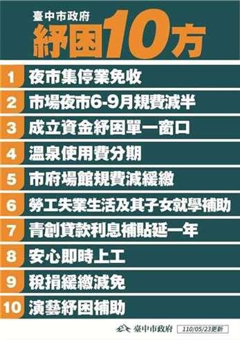 台中市政府提出纾困十方
